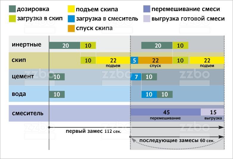 Где можно посмотреть порядок работы (циклограмму) бетонного завода ZZBO