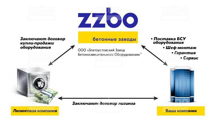 ZZBO_Lizing